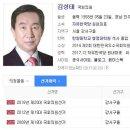 Q. 김성태 의원 국회의원 맟습니까 어느 정당 지역구는 나이는 내하고 비숫한거...