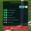2018-2019 라리가 4라운드 결과 : 레알마드리드 아틀레틱 빌바오 1-1 무승부