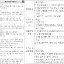 한국수자원공사 연봉 복지 요약