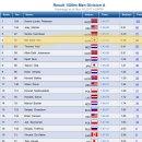 우리가 아는 것보다 더 대단한 스피드 스케이팅 1500m 올림픽 동메달리스트 김민석...