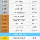 8년 전, 올림픽에서 '밥데용'코치가 이승훈 선수 '목말' 태워준 이유