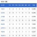 【#57】18.06.03 기아:두산 광주 3차전 경기결과(feat: 황윤호 끝내기 안타)