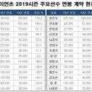 Q. 롯데자이언츠 선수연봉 2019년>