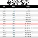 박찬호 FA계약, 추신수 FA계약, 류현진 FA 예상.