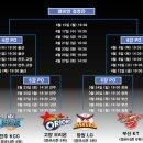 2019 KBL 프로농구 6강 플레이오프 일정!! 정규 시즌 시상식(MVP 이정현, 라건아)
