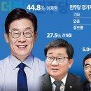 [경기도지사 여론조사] 이재명 주춤…전해철 상승세