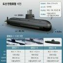 국내 최초 3000톤급 중형급 점수함 도산 안창호함(KSS-Ⅲ) 진수식