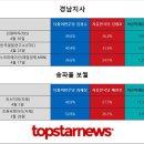 결과는? … 경남지사 김경수 vs 김태호 - 송파을보궐 최재성 vs 배현진 지지율 동향