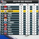 여자컬링 세계선수권대회 한일전 대승 공동선두로 등극