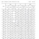 북한 축산현황