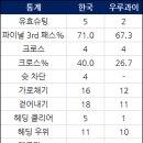 통계로 본 한국 우루과이전 '세밀함+투지'