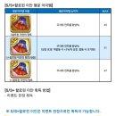 넷마블이 과징금 먹은 이유 (feat. 모두의 마블)
