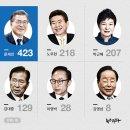 지방선거 '대통령 관련 마케팅'...박근혜 전멸, 문재인 대세