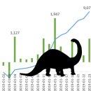 공룡은 그 덩치를 숨길 수 없다. 연기금 수급의 스탤스가 벗겨지다