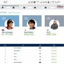 LPGA 랭킹 및 상금순위 (2018.07.02.현재) 박성현프로 2위로 재도약하다.