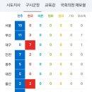 6.13지방선거 기장군수 개표현황