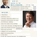 Q. 최재성국회의원 형제의 이름 새정치연합의 최재성의원의 형제분들의 성암은 어떻게...