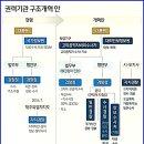 (청와대 권력기관 개혁 방안 발표) 국정원 검찰 경찰 견제와 균형으로 권력남용 통제
