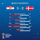 [H/L]2018 러시아 월드컵 크로아티아 VS 덴마크 하이라이트 리뷰