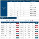 5월 10일 / 프리미어리그 / 레스터 시티 vs 아스널 / 경기분석