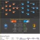 프랑스 벨기에 러시아 월드컵 4강 맞대결 비교