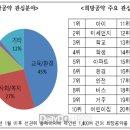 중앙선관위, 유권자 희망공약 모음집 E-book 발간