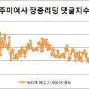 8월 23일 장중리딩 - 국제유가 상승