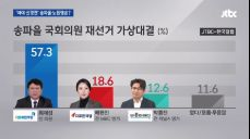 [JTBC 여론조사] '여야 신경전' 송파을·노원병 재보선은?
