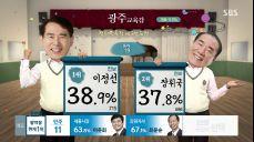 [개표 현황] 교육감 현재 서울 조희연 ·경기 이재정 1위